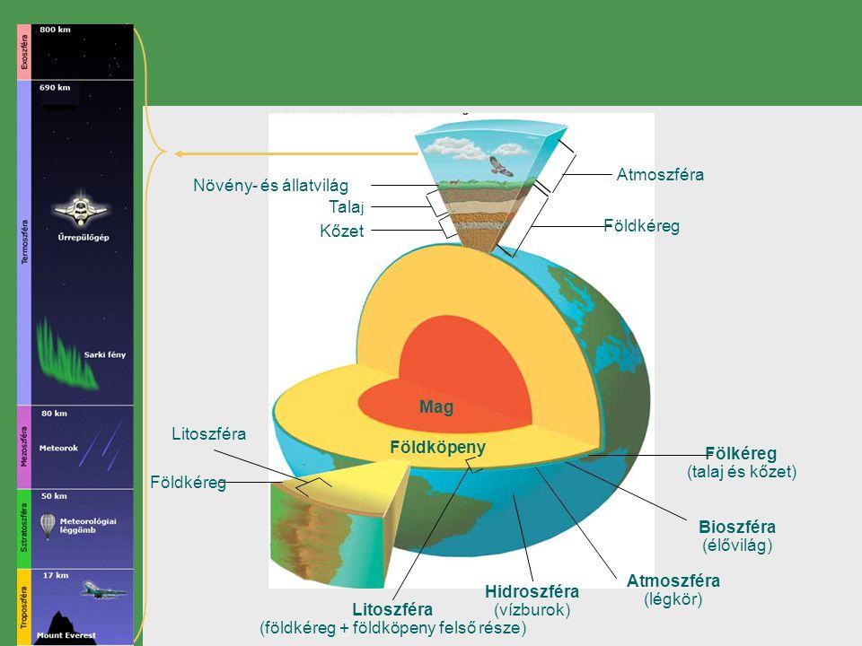 Növény- és állatvilág Tala j Kőzet Atmoszféra Földkéreg Mag Földköpeny Litoszféra Földkéreg Litoszféra (földkéreg + földköpeny felső része) Hidroszfér
