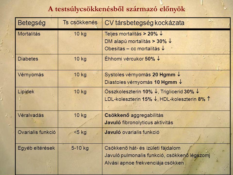 Betegség Ts csökkenés CV társbetegség kockázata Mortalitás10 kg Teljes mortalitás > 20%  DM alapú mortalitás > 30%  Obesitas – cc mortalitás  Diabe