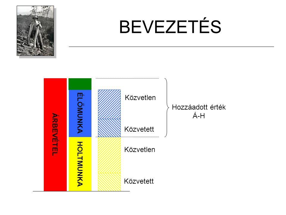 Definíció A munkatermelékenység az egységnyi munkával létrejött termelési mennyiség (értéke) Mértékegységei:m 3 /(fő*év)m 3 /óra Ft/(fő*év)Ft/óra Ft/100Ft Például: Magyarországon, átlagos véghasználati körülmények között a munka termelékenysége: 4 m 3 /(fő*nap) Munkabér Ft/óra Ár Ft/m 3