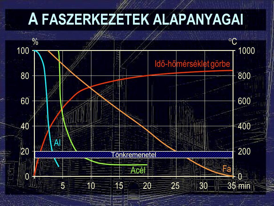 A FASZERKEZETEK ALAPANYAGAI 100 80 60 40 20 0 1000 800 600 400 200 0 % CC 5101520253035min Idő-hőmérséklet görbe Al Acél Fa Tönkremenetel