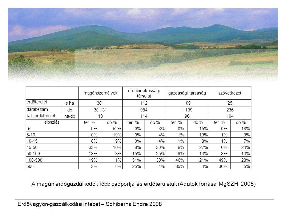 Erdővagyon-gazdálkodási Intézet – Schiberna Endre 2008 magánszemélyek erdőbirtokossági társulat gazdasági társaságszövetkezet erdőterület e ha38111210