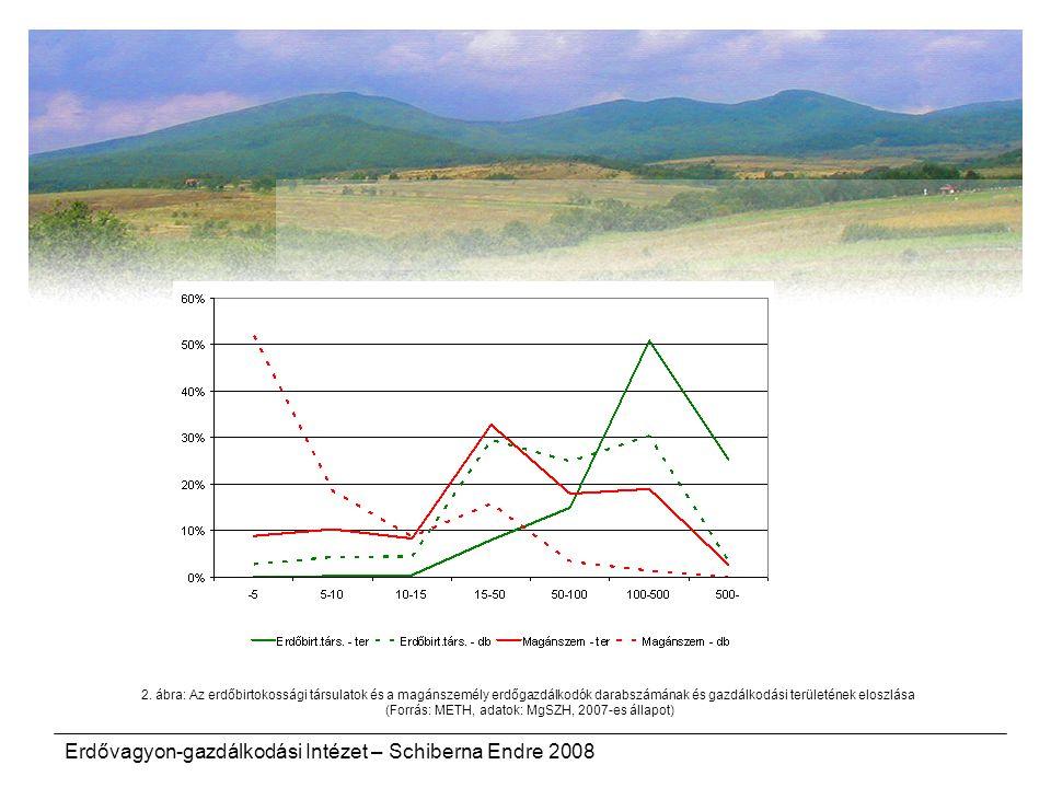 Erdővagyon-gazdálkodási Intézet – Schiberna Endre 2008 2. ábra: Az erdőbirtokossági társulatok és a magánszemély erdőgazdálkodók darabszámának és gazd