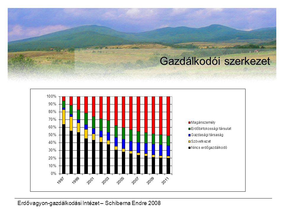 Erdővagyon-gazdálkodási Intézet – Schiberna Endre 2008