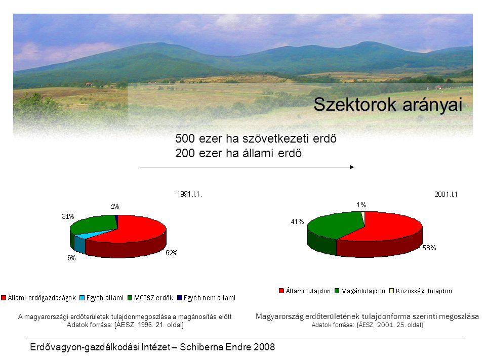 Erdővagyon-gazdálkodási Intézet – Schiberna Endre 2008 Szektorok arányai A magyarországi erdőterületek tulajdonmegoszlása a magánosítás előtt Adatok f