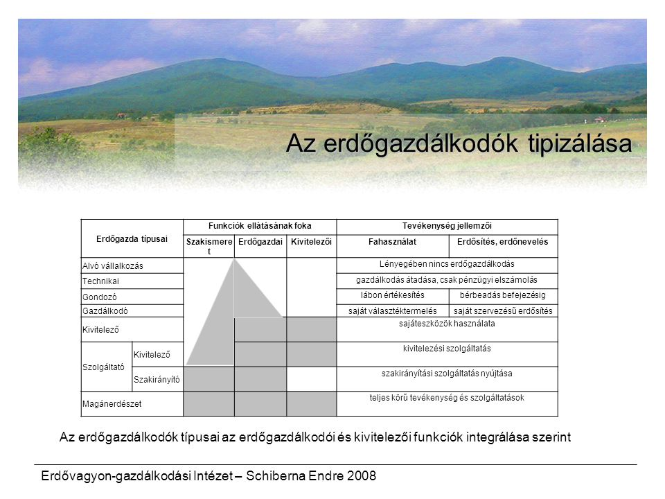 Erdőgazda típusai Funkciók ellátásának fokaTevékenység jellemzői Szakismere t ErdőgazdaiKivitelezőiFahasználatErdősítés, erdőnevelés Alvó vállalkozás