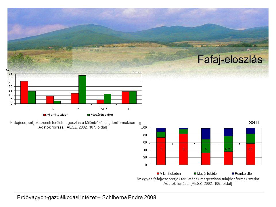 Erdővagyon-gazdálkodási Intézet – Schiberna Endre 2008 Fafaj-eloszlás Az egyes fafaj(csoport)ok területének megoszlása tulajdonformák szerint Adatok f