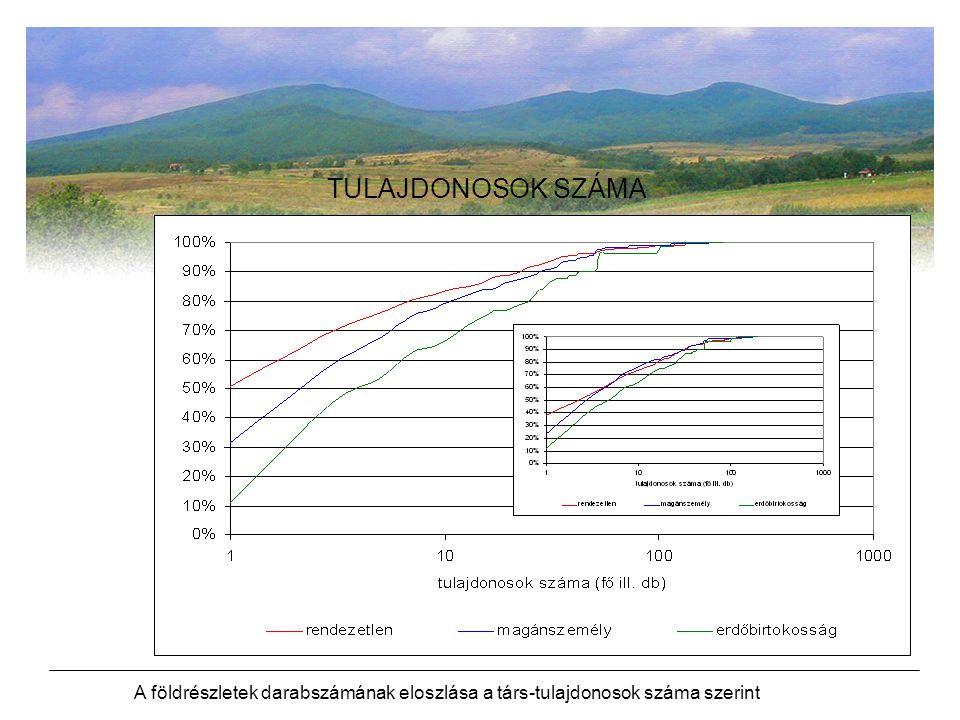 A földrészletek darabszámának eloszlása a társ ‑ tulajdonosok száma szerint TULAJDONOSOK SZÁMA