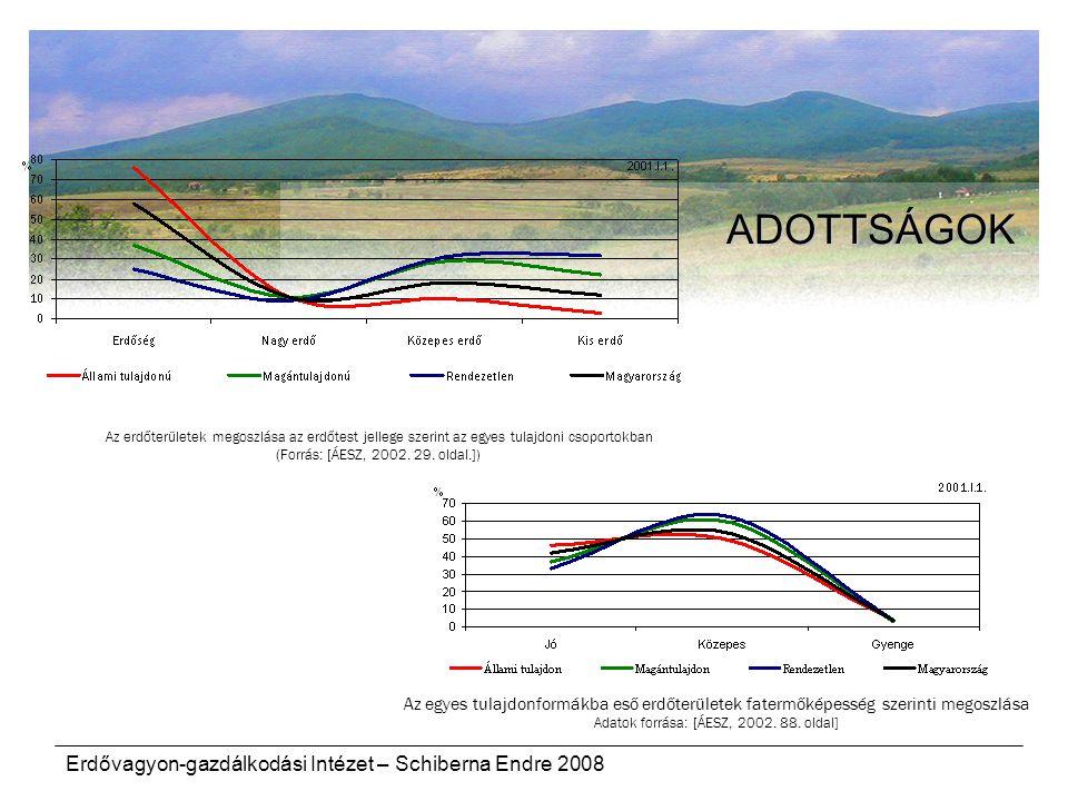 Erdővagyon-gazdálkodási Intézet – Schiberna Endre 2008 ADOTTSÁGOK Az erdőterületek megoszlása az erdőtest jellege szerint az egyes tulajdoni csoportok