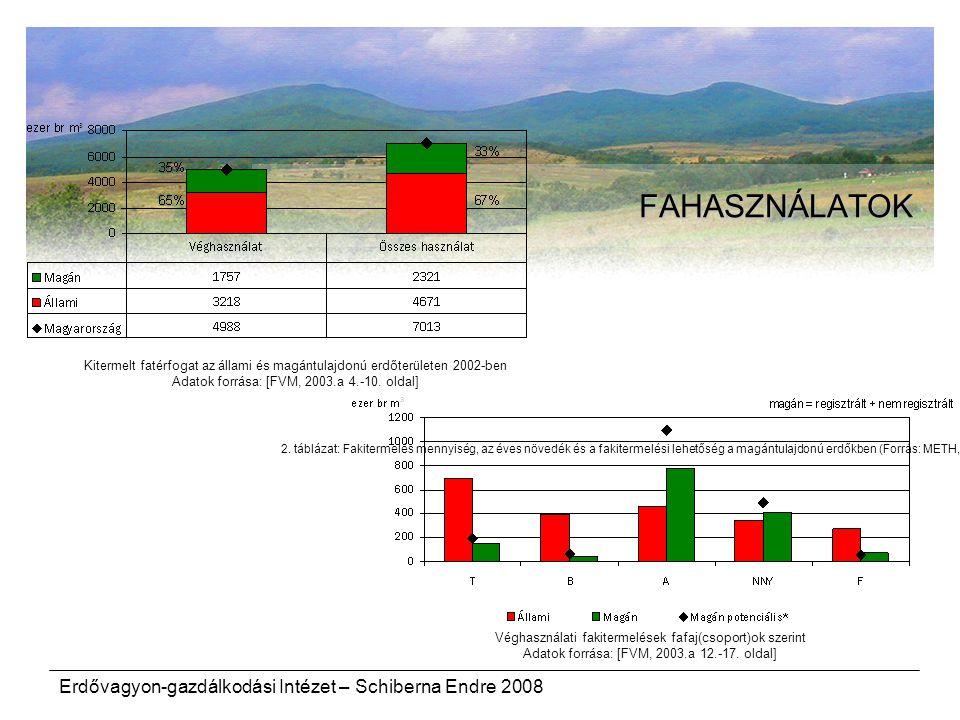 Erdővagyon-gazdálkodási Intézet – Schiberna Endre 2008 FAHASZNÁLATOK Kitermelt fatérfogat az állami és magántulajdonú erdőterületen 2002-ben Adatok fo