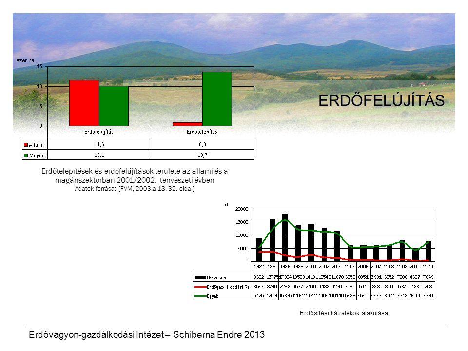 Erdővagyon-gazdálkodási Intézet – Schiberna Endre 2013 ERDŐFELÚJÍTÁS Erdőtelepítések és erdőfelújítások területe az állami és a magánszektorban 2001/2