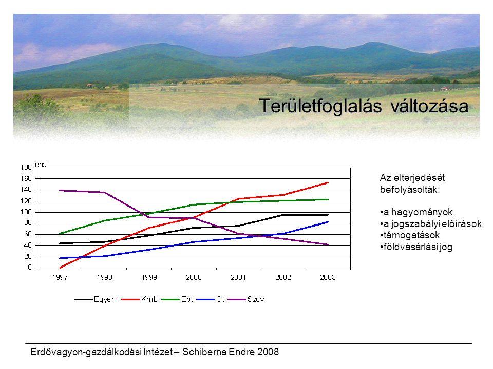 Erdővagyon-gazdálkodási Intézet – Schiberna Endre 2008 Területfoglalás változása Az elterjedését befolyásolták: a hagyományok a jogszabályi előírások támogatások földvásárlási jog