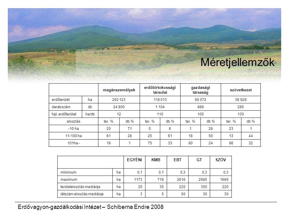 Erdővagyon-gazdálkodási Intézet – Schiberna Endre 2008 Méretjellemzők magánszemélyek erdőbirtokossági társulat gazdasági társaság szövetkezet erdőterület ha293 123118 01390 07236 928 darabszám db24 8001 104889285 fajl.