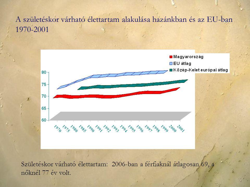 A születéskor várható élettartam alakulása hazánkban és az EU-ban 1970-2001 Születéskor várható élettartam: 2006-ban a férfiaknál átlagosan 69, a nőknél 77 év volt.