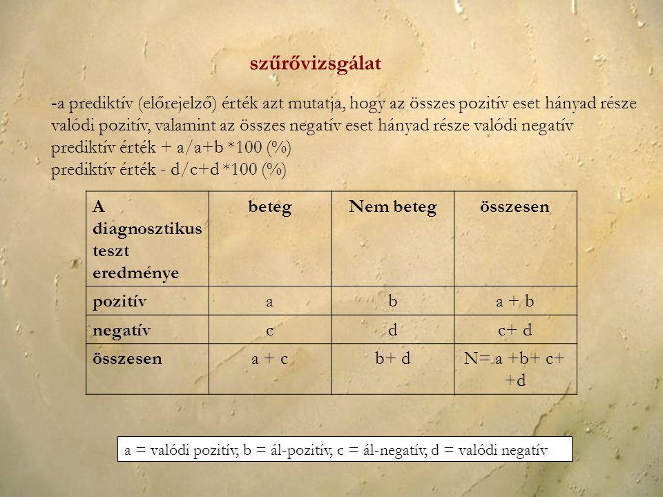 - a prediktív (előrejelző) érték azt mutatja, hogy az összes pozitív eset hányad része valódi pozitív, valamint az összes negatív eset hányad része valódi negatív prediktív érték + a/a+b *100 (%) prediktív érték - d/c+d *100 (%) A diagnosztikus teszt eredménye betegNem betegösszesen pozitívaba + b negatívcdc+ d összesena + cb+ dN= a +b+ c+ +d a = valódi pozitív, b = ál-pozitív, c = ál-negatív, d = valódi negatív szűrővizsgálat
