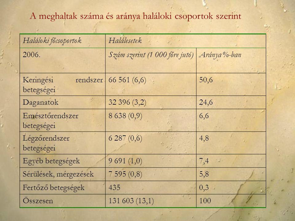 Haláloki főcsoportokHalálesetek 2006.Szám szerint (1 000 főre jutó)Aránya %-ban Keringési rendszer betegségei 66 561 (6,6)50,6 Daganatok32 396 (3,2)24,6 Emésztőrendszer betegségei 8 638 (0,9)6,6 Légzőrendszer betegségei 6 287 (0,6)4,8 Egyéb betegségek9 691 (1,0)7,4 Sérülések, mérgezések7 595 (0,8)5,8 Fertőző betegségek4350,3 Összesen131 603 (13,1)100 A meghaltak száma és aránya haláloki csoportok szerint