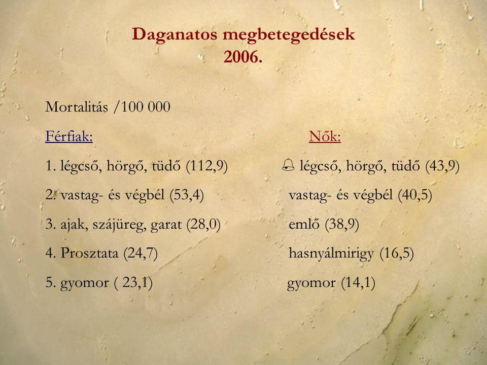 Daganatos megbetegedések 2006.Mortalitás /100 000 Férfiak: Nők: 1.