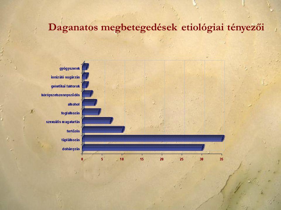 Daganatos megbetegedések etiológiai tényezői