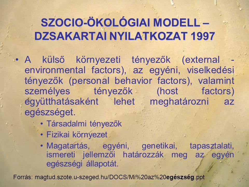 SZOCIO-ÖKOLÓGIAI MODELL – DZSAKARTAI NYILATKOZAT 1997 A külső környezeti tényezők (external - environmental factors), az egyéni, viselkedési tényezők (personal behavior factors), valamint személyes tényezők (host factors) együtthatásaként lehet meghatározni az egészséget.