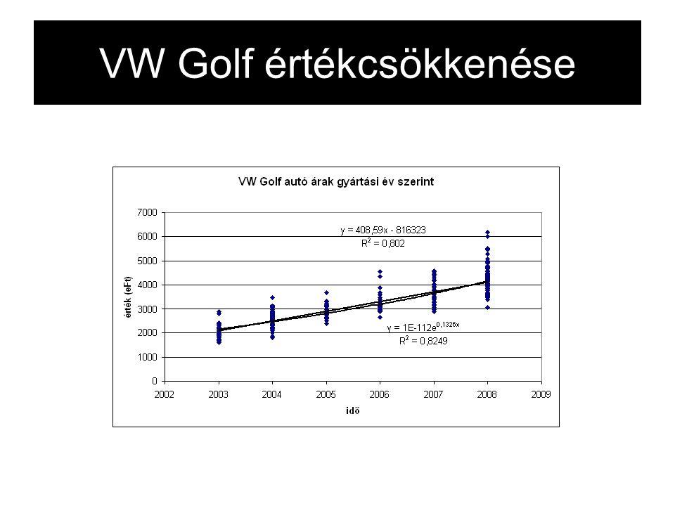 VW Golf értékcsökkenése