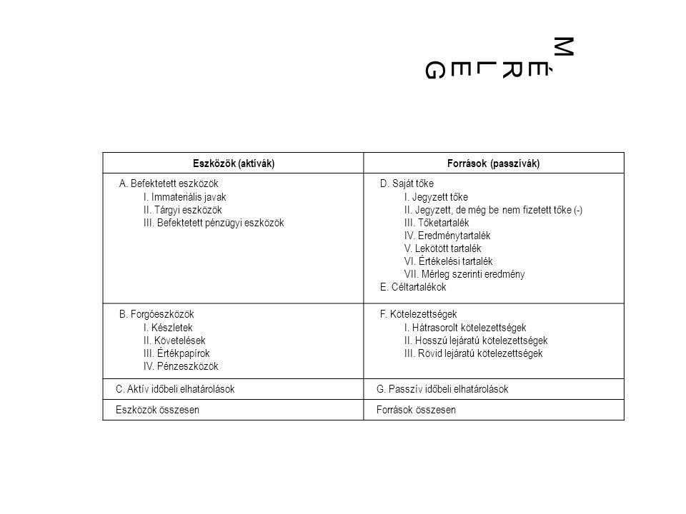 MÉRLEGMÉRLEG Eszközök (aktívák)Források (passzívák) A.