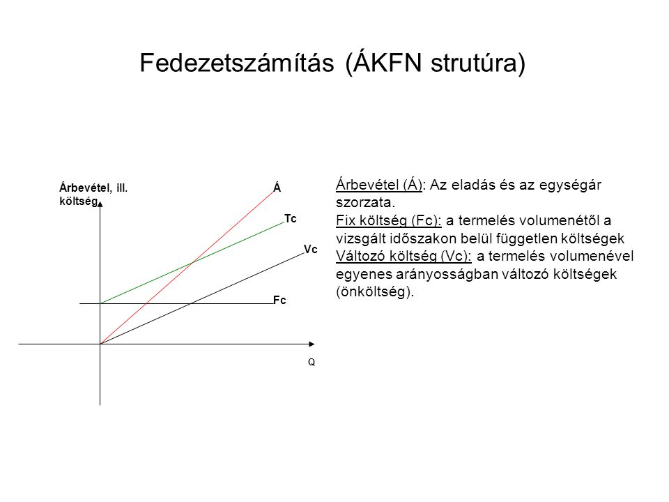 Fedezetszámítás (ÁKFN strutúra) Árbevétel (Á): Az eladás és az egységár szorzata.