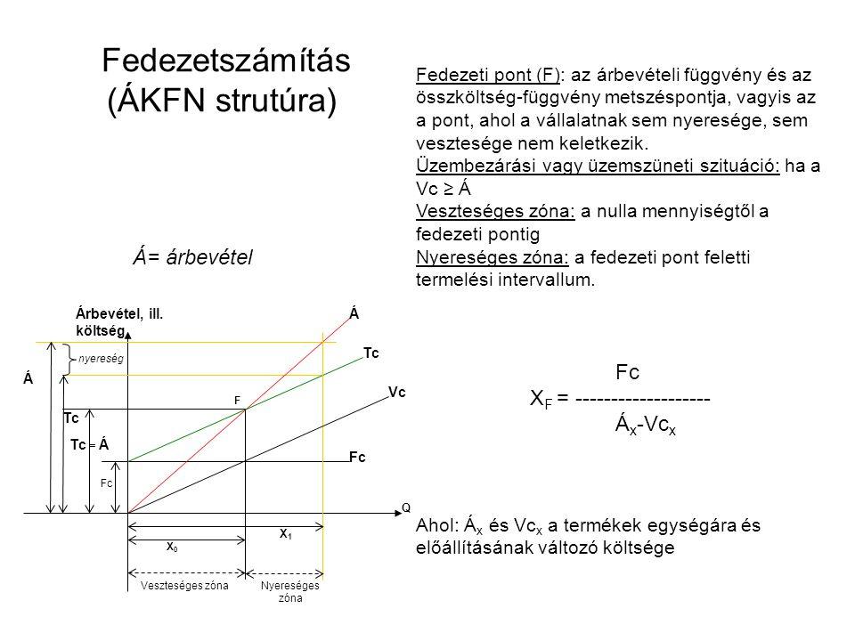 Fedezetszámítás (ÁKFN strutúra) Fedezeti pont (F): az árbevételi függvény és az összköltség-függvény metszéspontja, vagyis az a pont, ahol a vállalatnak sem nyeresége, sem vesztesége nem keletkezik.