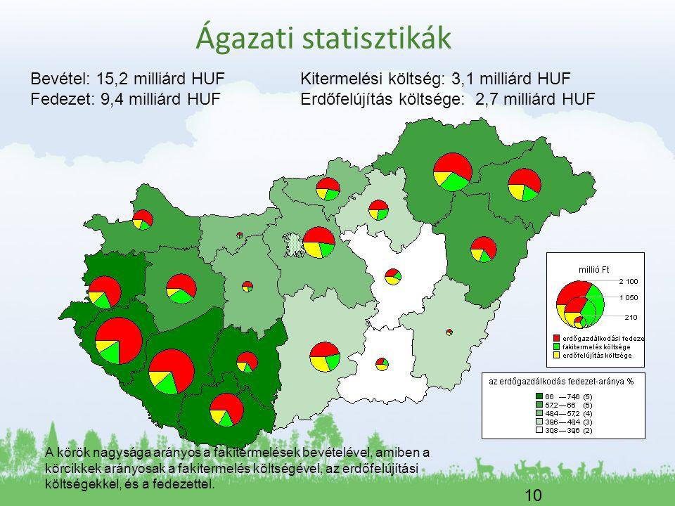 10 Bevétel: 15,2 milliárd HUFKitermelési költség: 3,1 milliárd HUF Fedezet: 9,4 milliárd HUFErdőfelújítás költsége: 2,7 milliárd HUF A körök nagysága arányos a fakitermelések bevételével, amiben a körcikkek arányosak a fakitermelés költségével, az erdőfelújítási költségekkel, és a fedezettel.