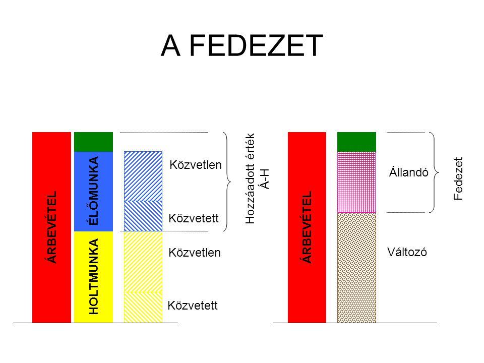 Fedezetelemzés célja A fedezetelemzés során kimutatjuk, hogy a fedezetre ható egyes tényezők változásai mekkora mértékben és milyen irányba befolyásolták a fedezettermelést.