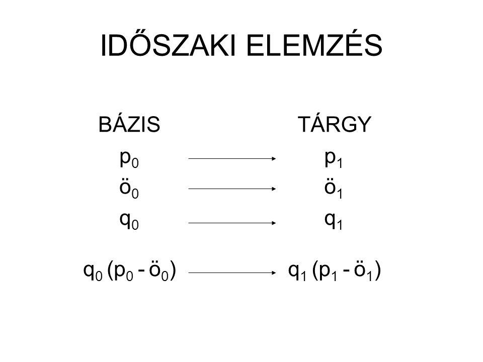 TELJES FEDEZET VÁLTOZÁS termék 1 q 1 1 (p 1 1 - ö 1 1 ) - Σ q 1 0 (p 1 0 – ö 1 0 ) termék 2 q 2 1 (p 2 1 – ö 2 1 ) - Σ q 2 0 (p 2 0 – ö 2 0 ) … termék n q n 1 (p n 1 – ö n 1 ) - Σ q n 0 (p n 0 - ö n 0 ) Σ q 1 (p 1 - ö 1 ) - Σ q 0 (p 0 - ö 0 )