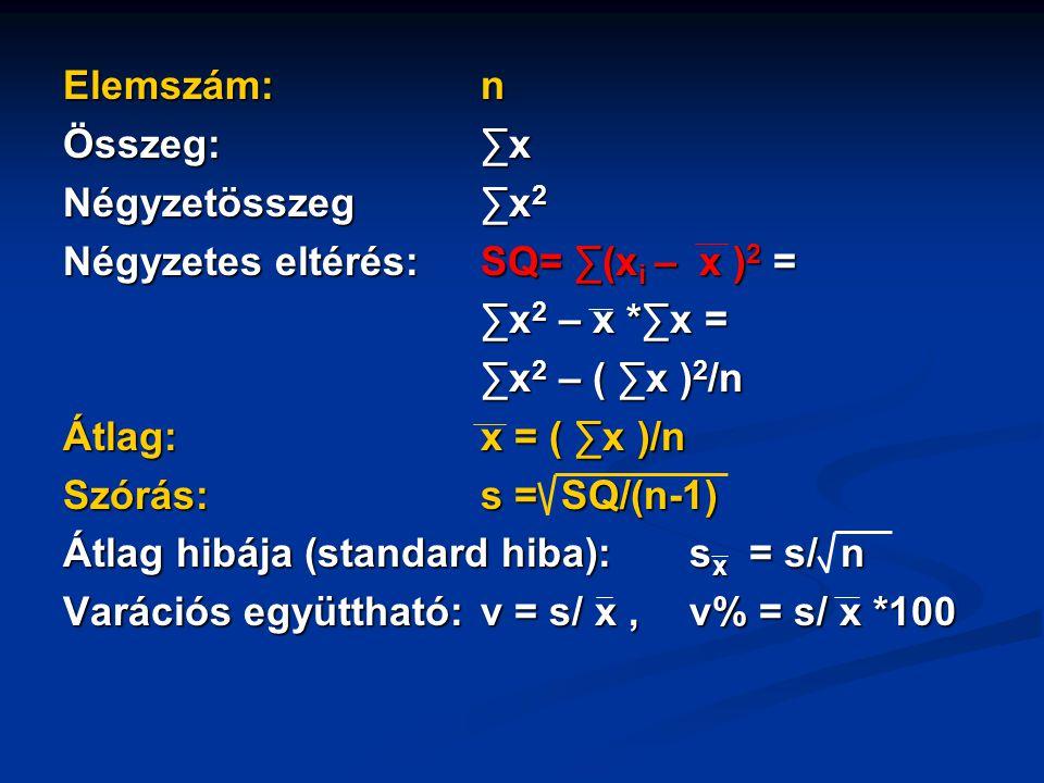 Elemszám:n Összeg:∑x Négyzetösszeg∑x 2 Négyzetes eltérés:SQ= ∑(x i – x ) 2 = ∑x 2 – x *∑x = ∑x 2 – ( ∑x ) 2 /n Átlag:x = ( ∑x )/n Szórás: s = SQ/(n-1)