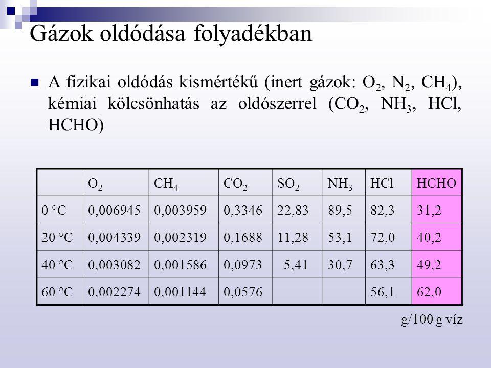 Gázok oldódása folyadékban A fizikai oldódás kismértékű (inert gázok: O 2, N 2, CH 4 ), kémiai kölcsönhatás az oldószerrel (CO 2, NH 3, HCl, HCHO) O2O