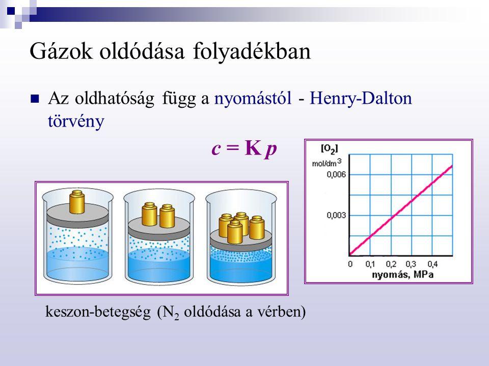 Gázok oldódása folyadékban Az oldhatóság függ a nyomástól - Henry-Dalton törvény c = K p keszon-betegség (N 2 oldódása a vérben)