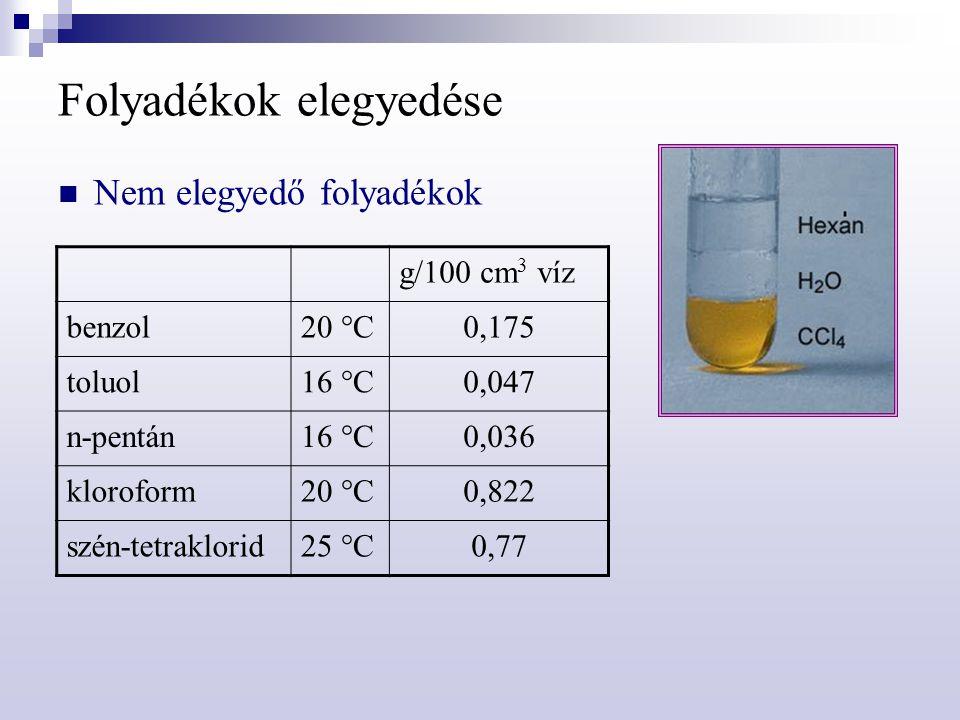 Folyadékok elegyedése Nem elegyedő folyadékok g/100 cm 3 víz benzol20 °C0,175 toluol16 °C0,047 n-pentán16 °C0,036 kloroform20 °C0,822 szén-tetraklorid