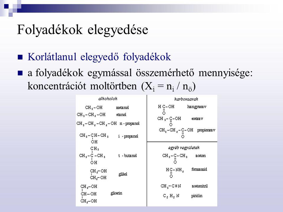 Folyadékok elegyedése Korlátlanul elegyedő folyadékok a folyadékok egymással összemérhető mennyisége: koncentrációt moltörtben (X i = n i / n ö )