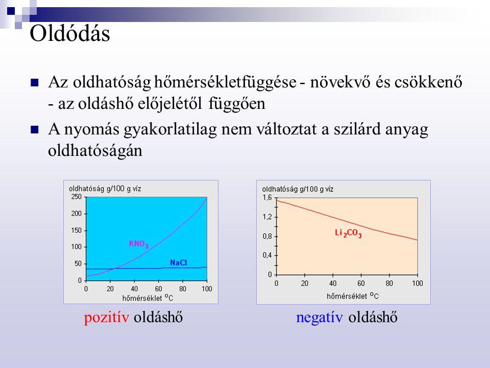 Oldódás Az oldhatóság hőmérsékletfüggése - növekvő és csökkenő - az oldáshő előjelétől függően A nyomás gyakorlatilag nem változtat a szilárd anyag ol