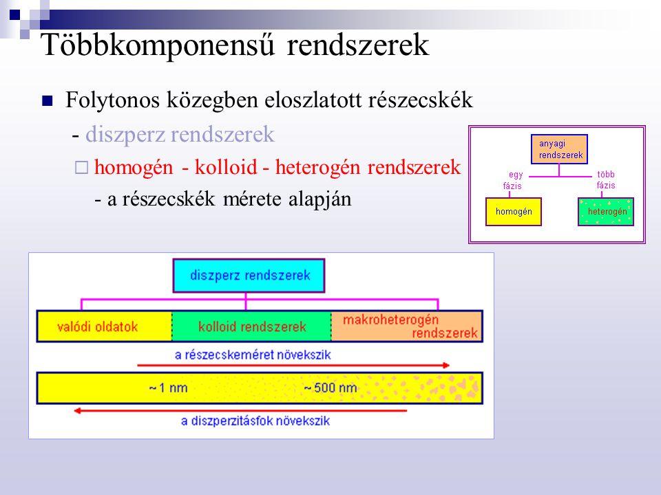 Homogén rendszerek Egy fázisú rendszer - nincsenek benne határfelületek  elegyek - mindhárom halmazállapotban: egyetlen komponens sem megkülönböztetett a többivel szemben ideális elegy - az összetevő komponensek megőrzik sajátságaikat - additivitás reális elegy - a komponensek elkeveredésekor dilatáció vagy kontrakció lép fel  oldatok - a komponensek közül kiemeljük az oldószert (folytonos közeg), a többi az oldott anyag (diszpergált)