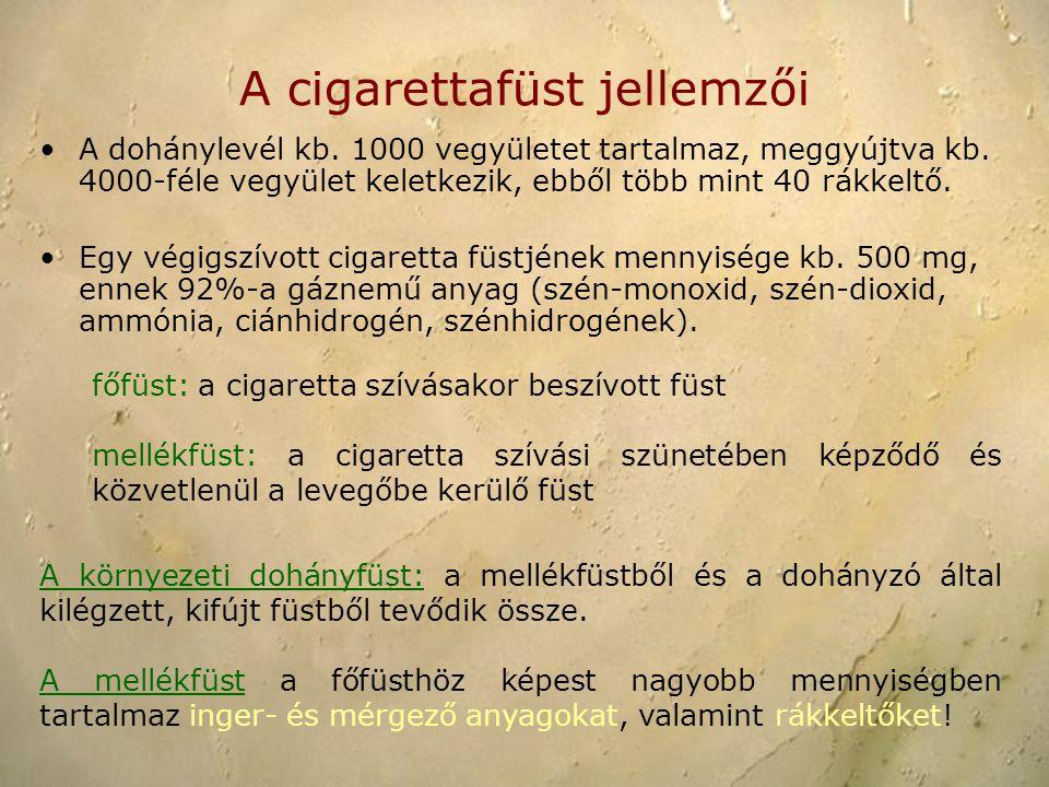 A cigarettafüst jellemzői A dohánylevél kb. 1000 vegyületet tartalmaz, meggyújtva kb. 4000-féle vegyület keletkezik, ebből több mint 40 rákkeltő. Egy