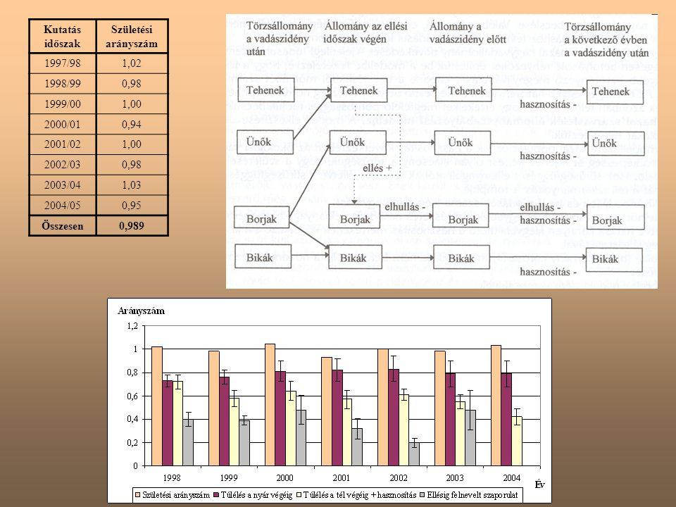 Kutatás időszak Születési arányszám 1997/981,02 1998/990,98 1999/001,00 2000/010,94 2001/021,00 2002/030,98 2003/041,03 2004/050,95 Összesen0,989
