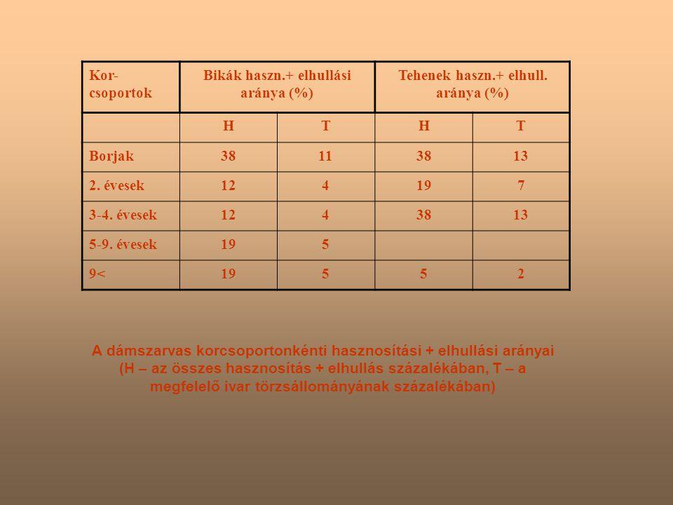 Kor- csoportok Bikák haszn.+ elhullási aránya (%) Tehenek haszn.+ elhull.