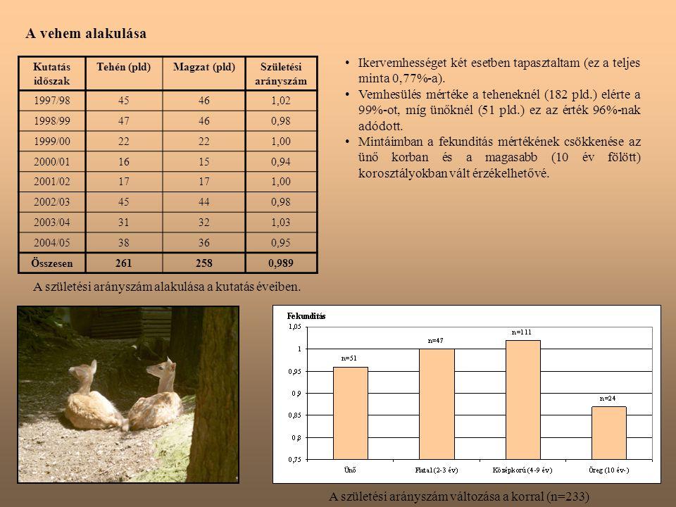 A vehem alakulása Kutatás időszak Tehén (pld)Magzat (pld)Születési arányszám 1997/9845461,02 1998/9947460,98 1999/0022 1,00 2000/0116150,94 2001/0217 1,00 2002/0345440,98 2003/0431321,03 2004/0538360,95 Összesen2612580,989 A születési arányszám alakulása a kutatás éveiben.