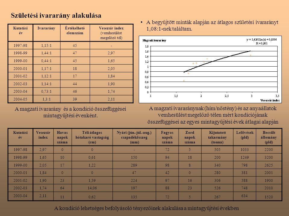Születési ivararány alakulása A begyűjtött minták alapján az átlagos születési ivararányt 1,08:1-nek találtam.