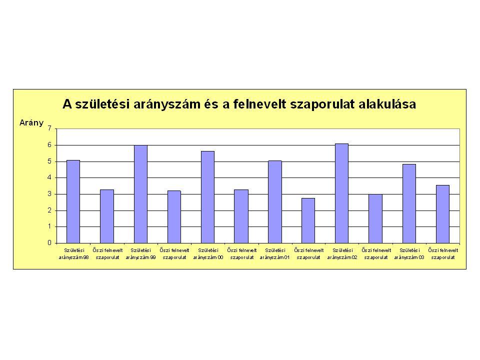 KorSpanyolországFranciaországLengyelország Malac1.350.7251.044 Süldő2.261.4481.215 1  2.572.0832.722 Vaddisznó ivararánya különböző országokban, három korcsoportban (Garzon-Heydt, 1987.