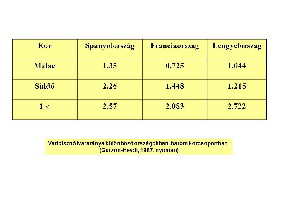A malacok és süldők részesedése a terítékből 75 – 84% kell legyen A vaddisznó populációk korosztályi megoszlása különböző helyeken (Garzon-Heydt, 1992.