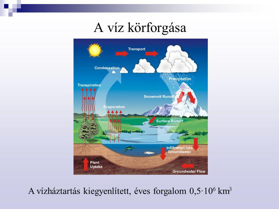 Hidroszféra – kölcsönhatás a környezettel Földkéreg és vízöv  Kőzetek fizikai mállása – aprózódás, hőmérsékletingadozás hatása, mozgó víz mechanikai hatása  Kémiai mállás – talajképződés, víz + CO 2 és O 2 ;  Karbonátos kőzetek – CO 2 oldó hatása CaCO 3 Ca 2+ + CO 3 2–