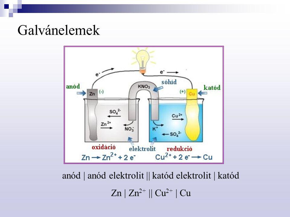 Galvánelemek anód  anód elektrolit  katód elektrolit  katód Zn  Zn 2+  Cu 2+  Cu