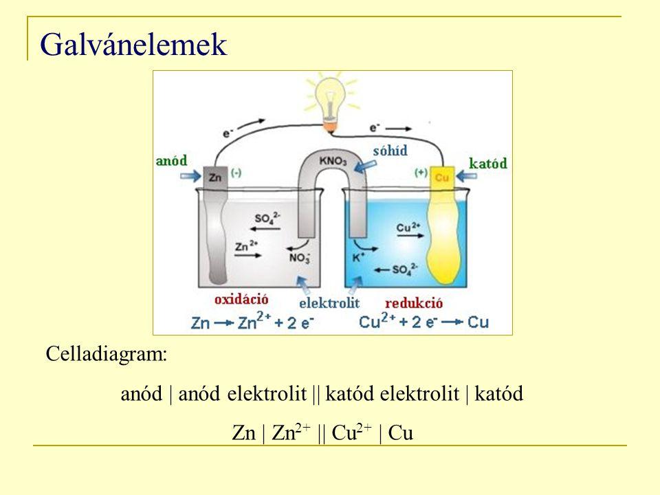 Galvánelemek Celladiagram: anód  anód elektrolit  katód elektrolit  katód Zn  Zn 2+  Cu 2+  Cu