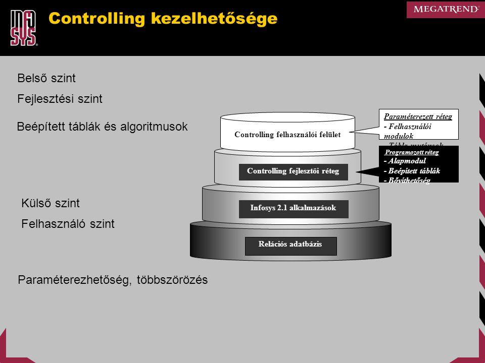 Relációs adatbázis Infosys 2.1 alkalmazások Controlling fejlesztői réteg Controlling felhasználói felület Paraméterezett réteg - Felhasználói modulok