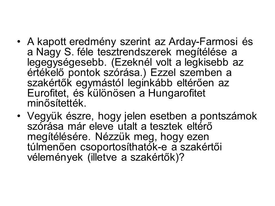 A kapott eredmény szerint az Arday-Farmosi és a Nagy S.