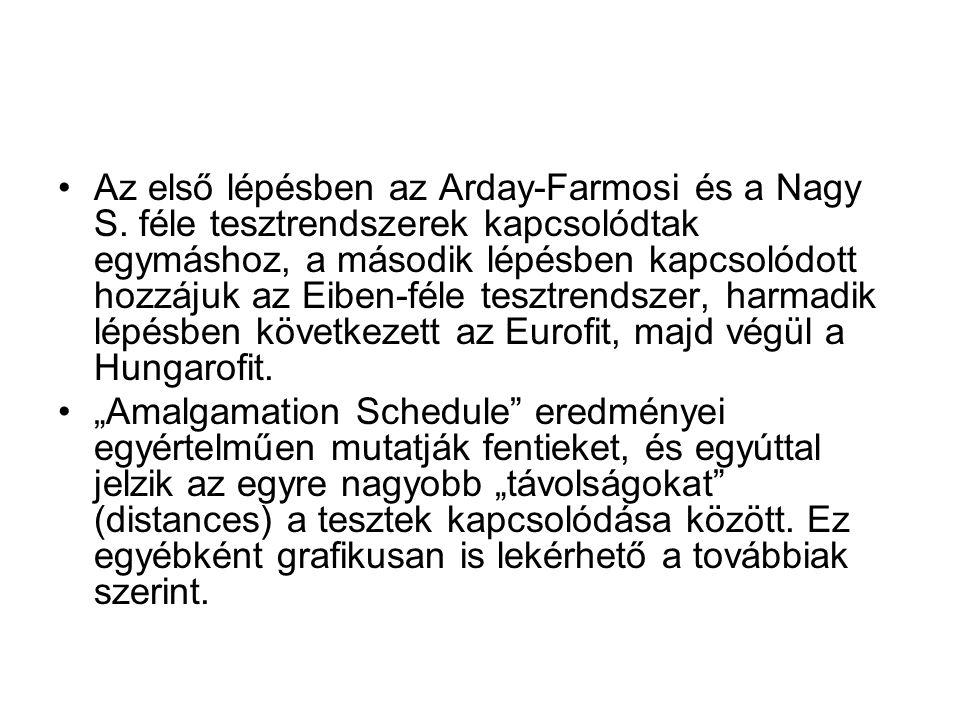 Az első lépésben az Arday-Farmosi és a Nagy S.