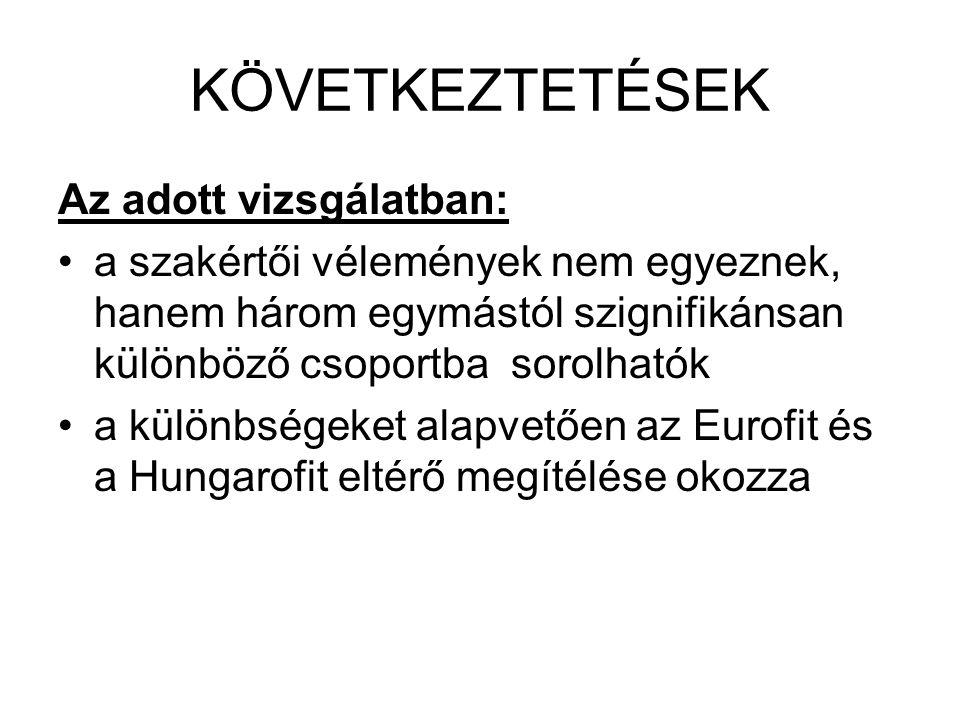 KÖVETKEZTETÉSEK Az adott vizsgálatban: a szakértői vélemények nem egyeznek, hanem három egymástól szignifikánsan különböző csoportba sorolhatók a különbségeket alapvetően az Eurofit és a Hungarofit eltérő megítélése okozza